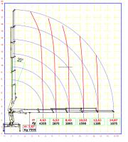 Diagramma lavoro 250